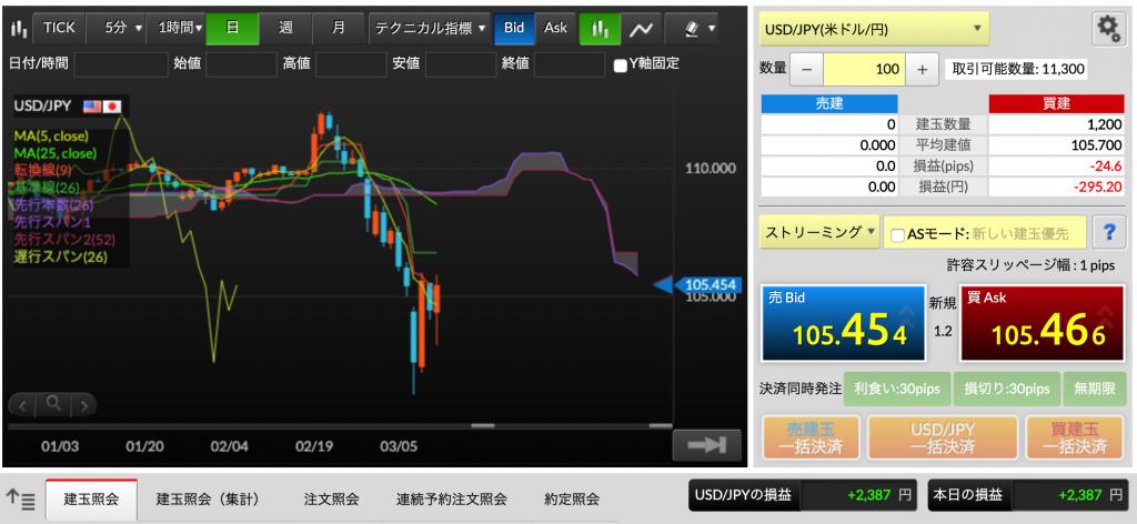 今日はFXと仮想通貨が熱かった